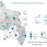 Die Lausitz: Zahlen und Fakten 2018