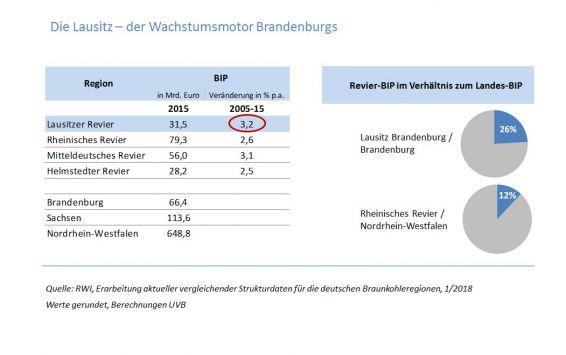 BIP Lausitz