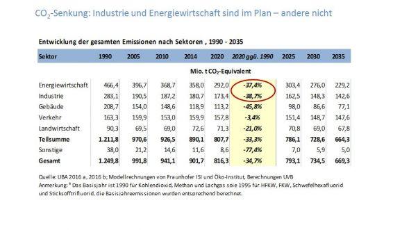 CO2-Senkung Industrie und Energiewirtschaft